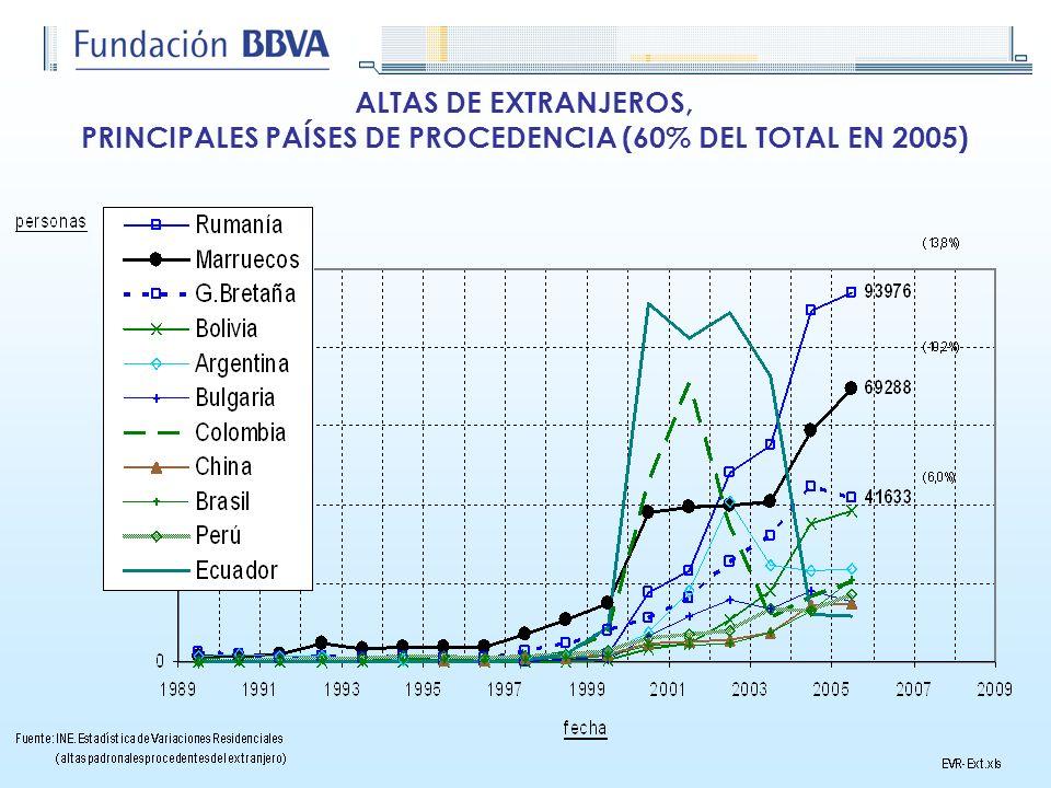 PRINCIPALES PAÍSES DE PROCEDENCIA (60% DEL TOTAL EN 2005)