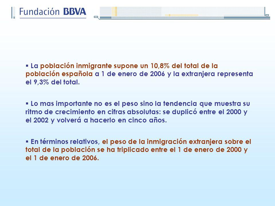 La población inmigrante supone un 10,8% del total de la población española a 1 de enero de 2006 y la extranjera representa el 9,3% del total.