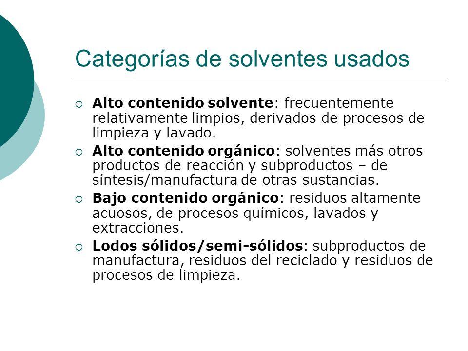 Categorías de solventes usados