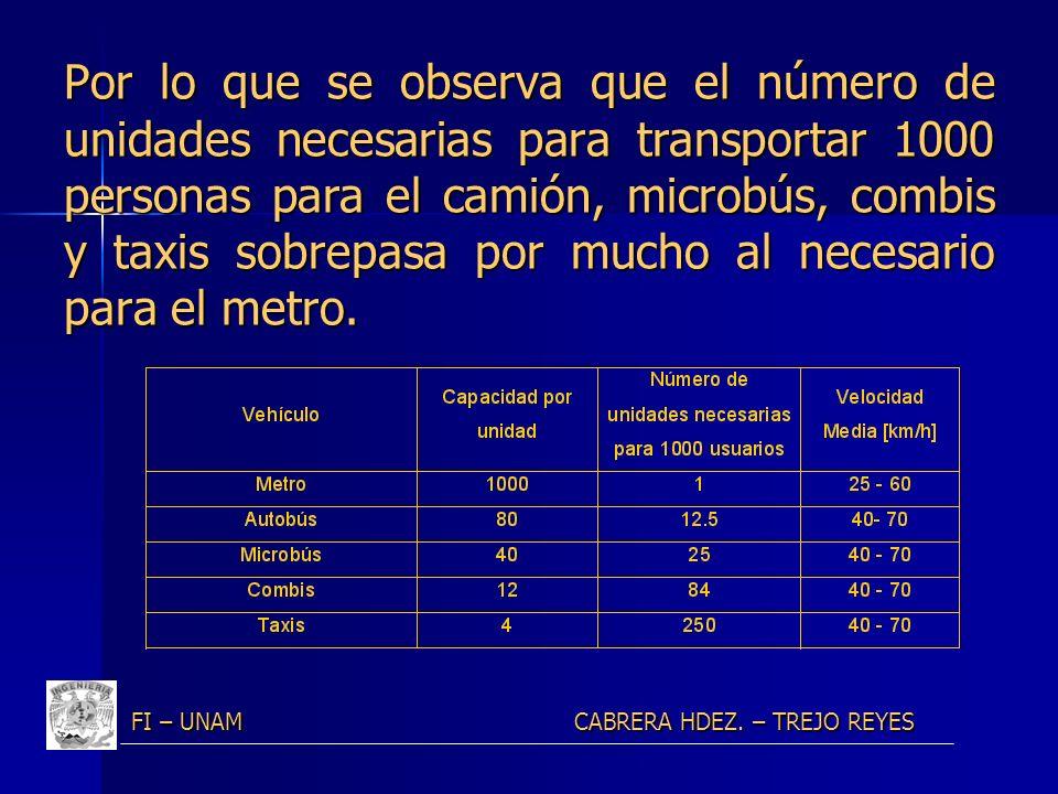 Por lo que se observa que el número de unidades necesarias para transportar 1000 personas para el camión, microbús, combis y taxis sobrepasa por mucho al necesario para el metro.