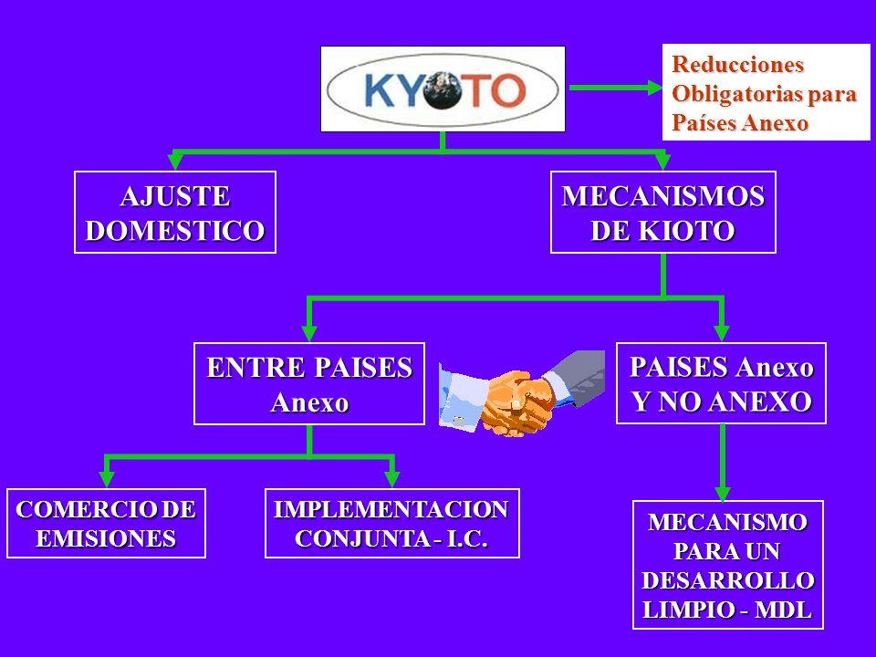 AJUSTE DOMESTICO MECANISMOS DE KIOTO ENTRE PAISES Anexo PAISES Anexo