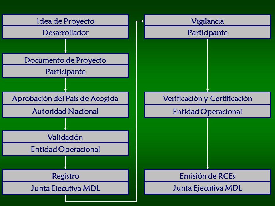 Aprobación del País de Acogida Verificación y Certificación