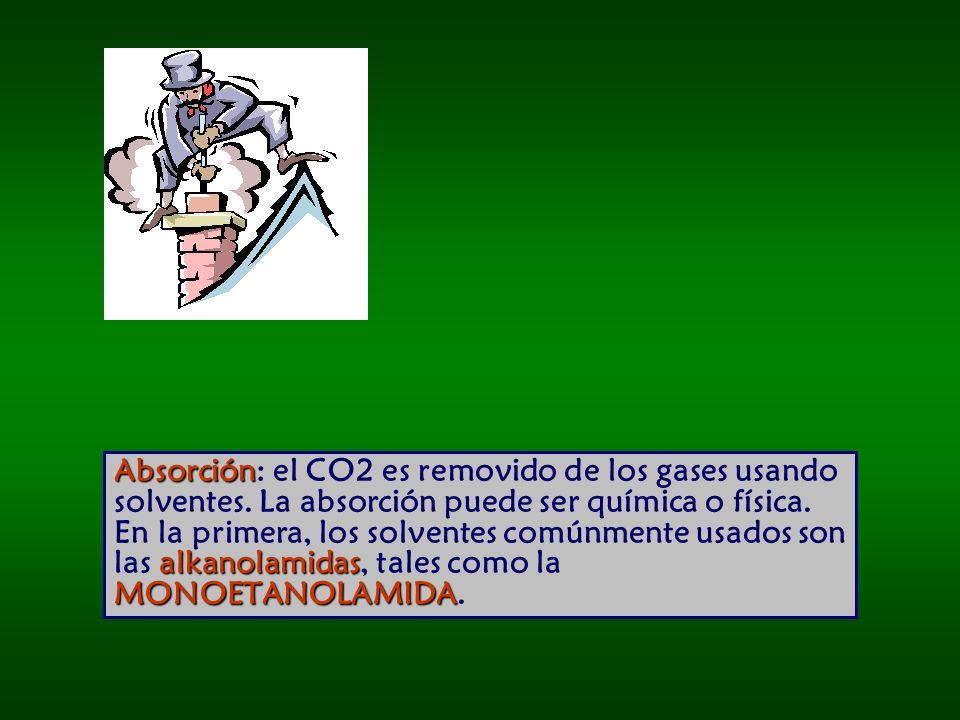 Absorción: el CO2 es removido de los gases usando solventes