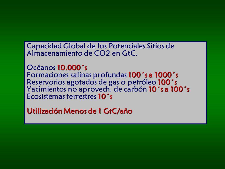 Capacidad Global de los Potenciales Sitios de Almacenamiento de CO2 en GtC.