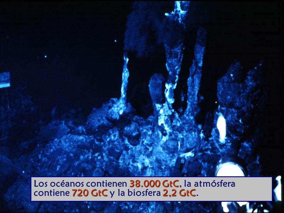 Los océanos contienen 38.000 GtC, la atmósfera contiene 720 GtC y la biosfera 2,2 GtC.