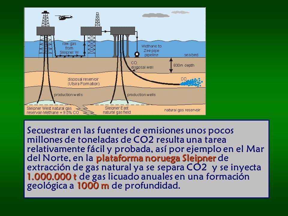 Secuestrar en las fuentes de emisiones unos pocos millones de toneladas de CO2 resulta una tarea relativamente fácil y probada, así por ejemplo en el Mar del Norte, en la plataforma noruega Sleipner de extracción de gas natural ya se separa CO2 y se inyecta 1.000.000 t de gas licuado anuales en una formación geológica a 1000 m de profundidad.