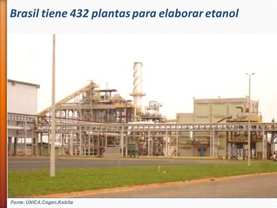 Brasil tiene 432 plantas para elaborar etanol