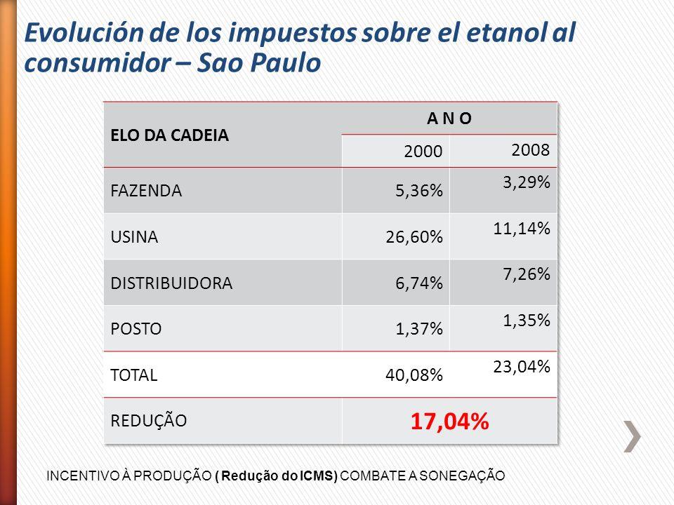Evolución de los impuestos sobre el etanol al consumidor – Sao Paulo