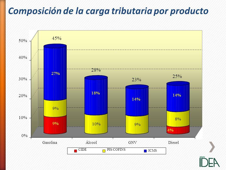 Composición de la carga tributaria por producto