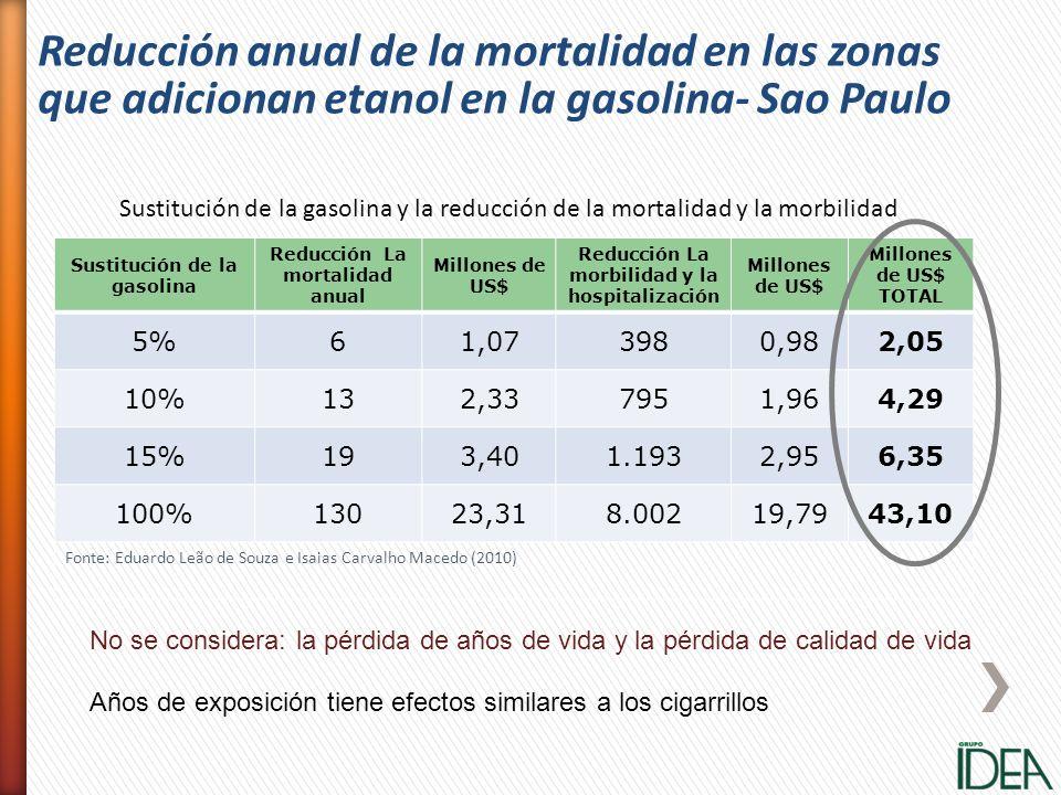 Reducción anual de la mortalidad en las zonas que adicionan etanol en la gasolina- Sao Paulo