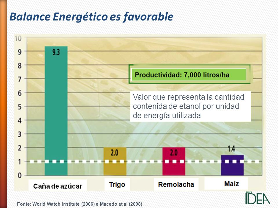 Balance Energético es favorable