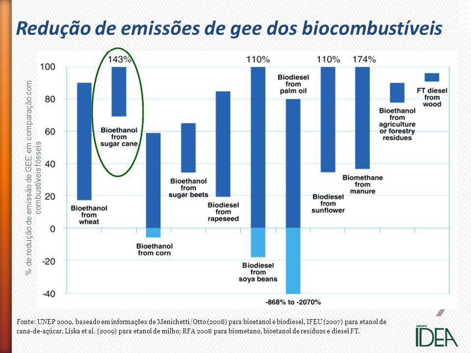 % de redução de emissão de GEE em comparação com combustíveis fósseis
