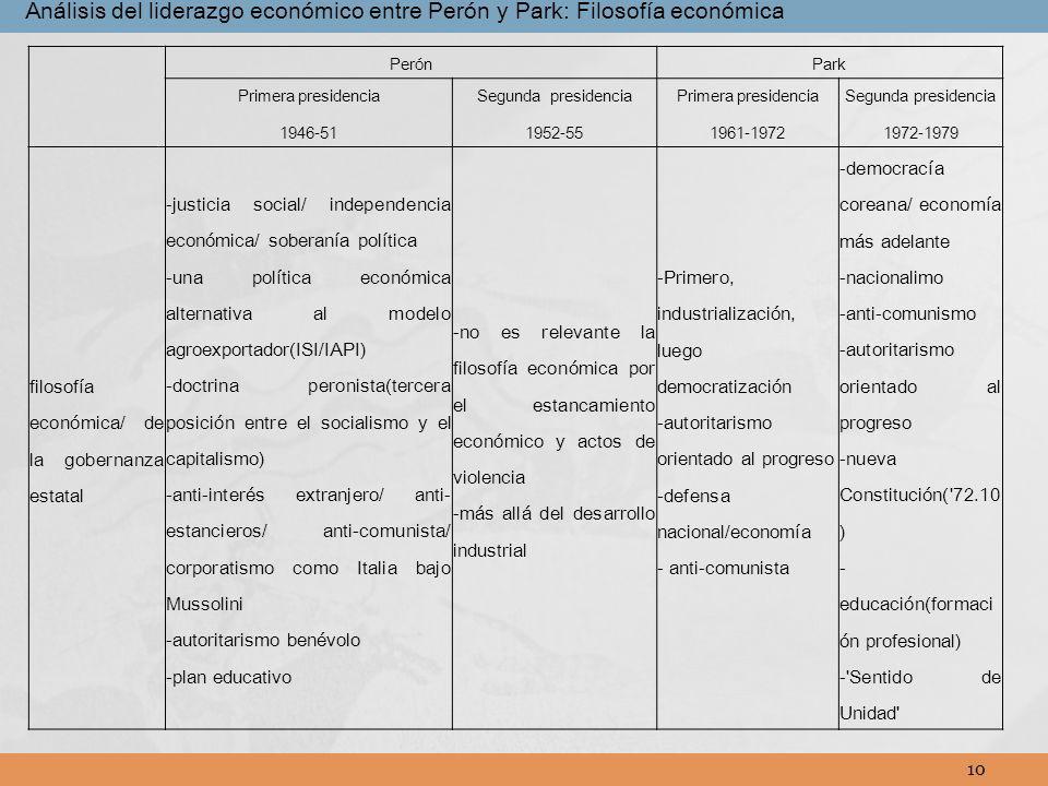 Análisis del liderazgo económico entre Perón y Park: Filosofía económica