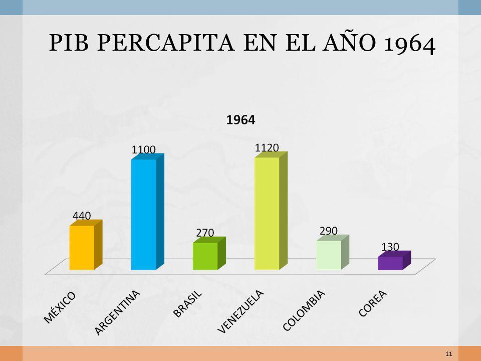 PIB PERCAPITA EN EL AÑO 1964