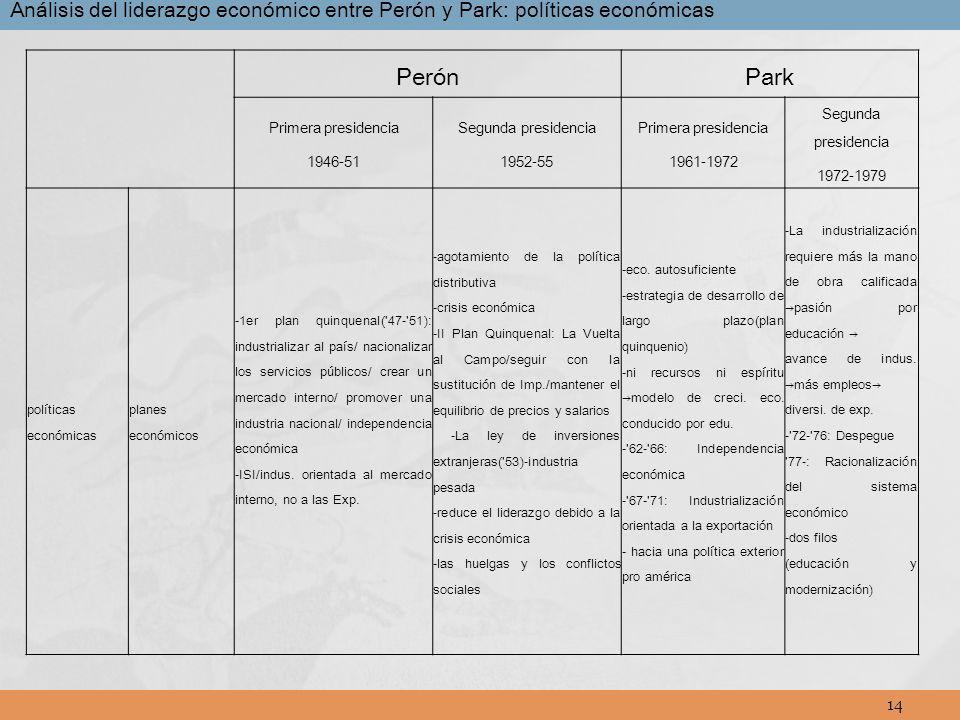 Análisis del liderazgo económico entre Perón y Park: políticas económicas
