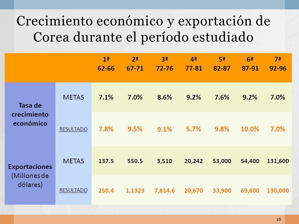 Tasa de crecimiento económico