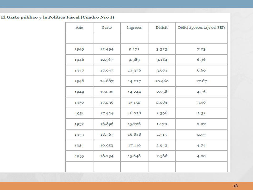 Pero el déficit en el PIB estaba creciendo en el final de su mandato.