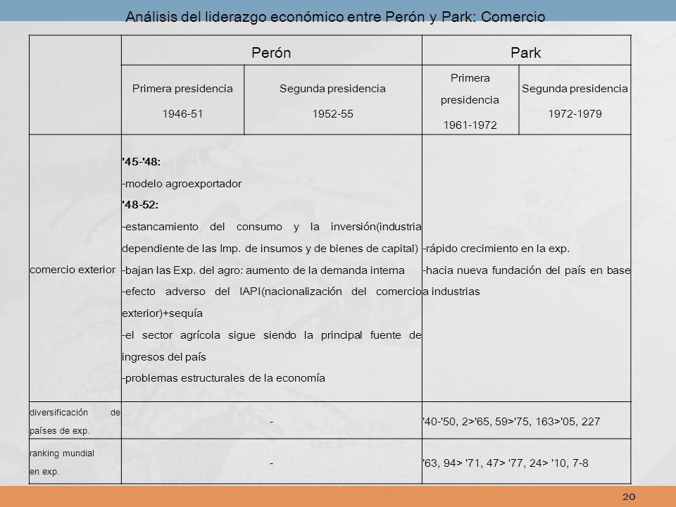 Análisis del liderazgo económico entre Perón y Park: Comercio