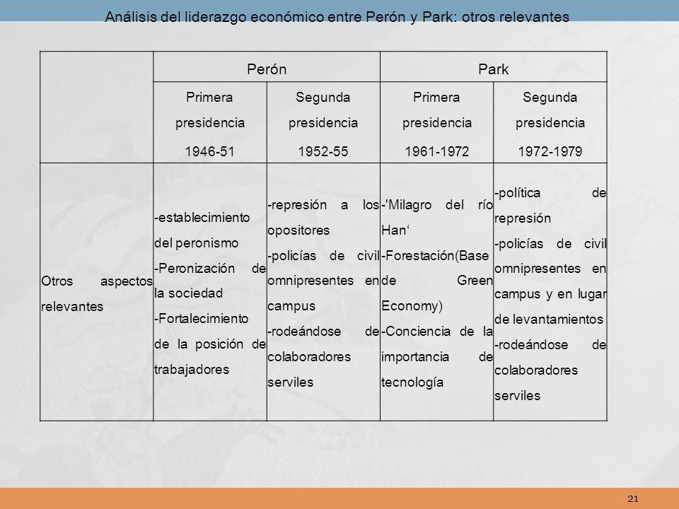 Análisis del liderazgo económico entre Perón y Park: otros relevantes