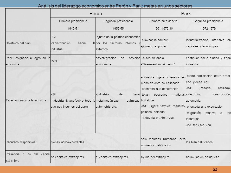 Análisis del liderazgo económico entre Perón y Park: metas en unos sectores
