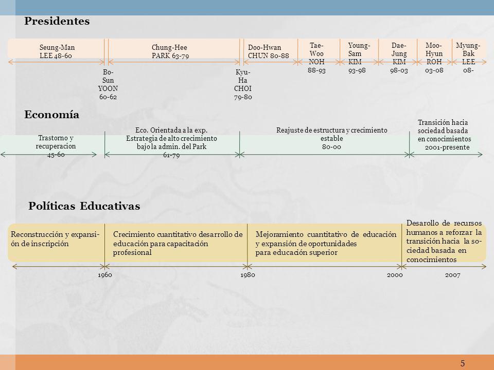 Presidentes Economía Políticas Educativas