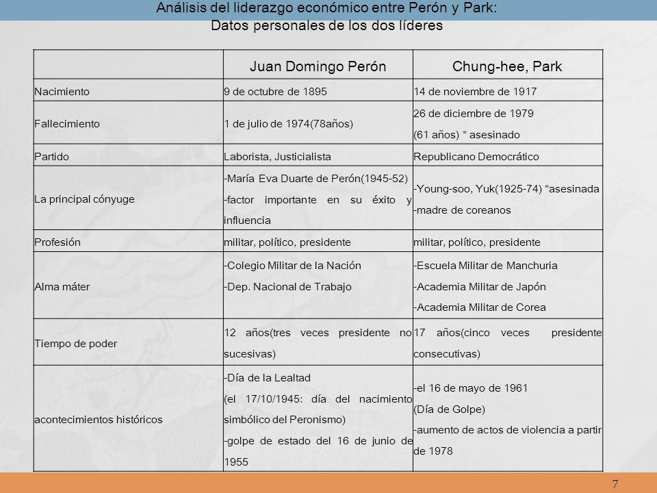 Análisis del liderazgo económico entre Perón y Park: