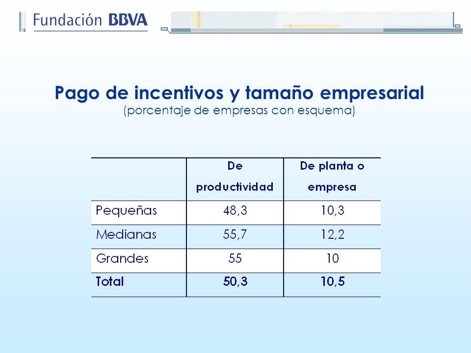Pago de incentivos y tamaño empresarial (porcentaje de empresas con esquema)