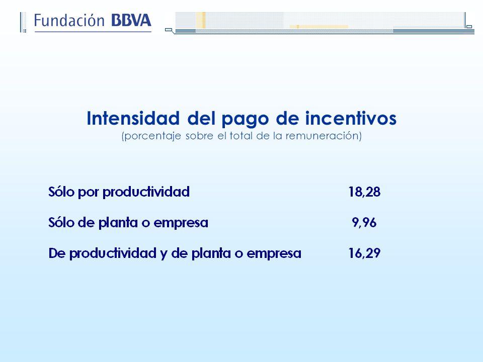 Intensidad del pago de incentivos