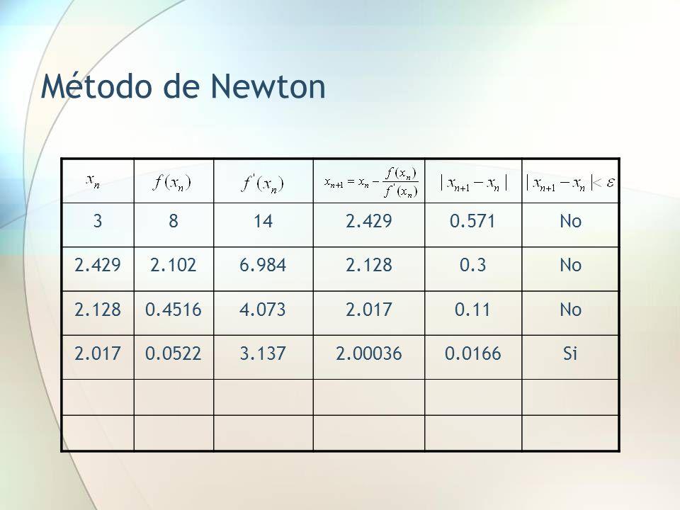 Método de Newton 3. 8. 14. 2.429. 0.571. No. 2.102. 6.984. 2.128. 0.3. 0.4516. 4.073. 2.017.