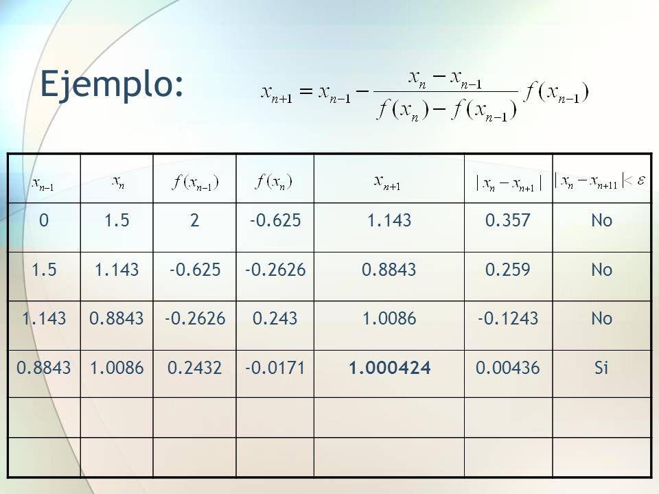 Ejemplo: 1.5. 2. -0.625. 1.143. 0.357. No. -0.2626. 0.8843. 0.259. 0.243. 1.0086. -0.1243.