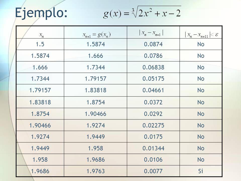 Ejemplo: 1.5. 1.5874. 0.0874. No. 1.666. 0.0786. 1.7344. 0.06838. 1.79157. 0.05175. 1.83818.
