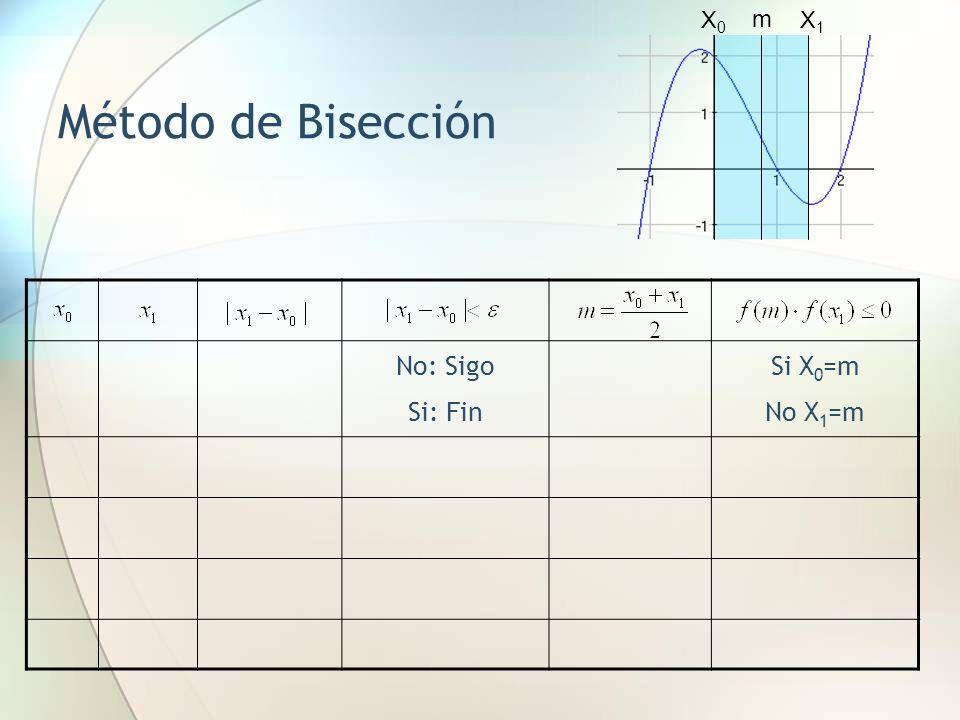X0 m X1 Método de Bisección No: Sigo Si: Fin Si X0=m No X1=m