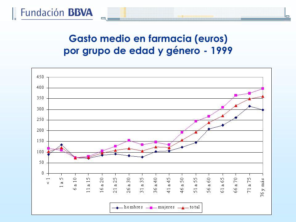 Gasto medio en farmacia (euros) por grupo de edad y género - 1999