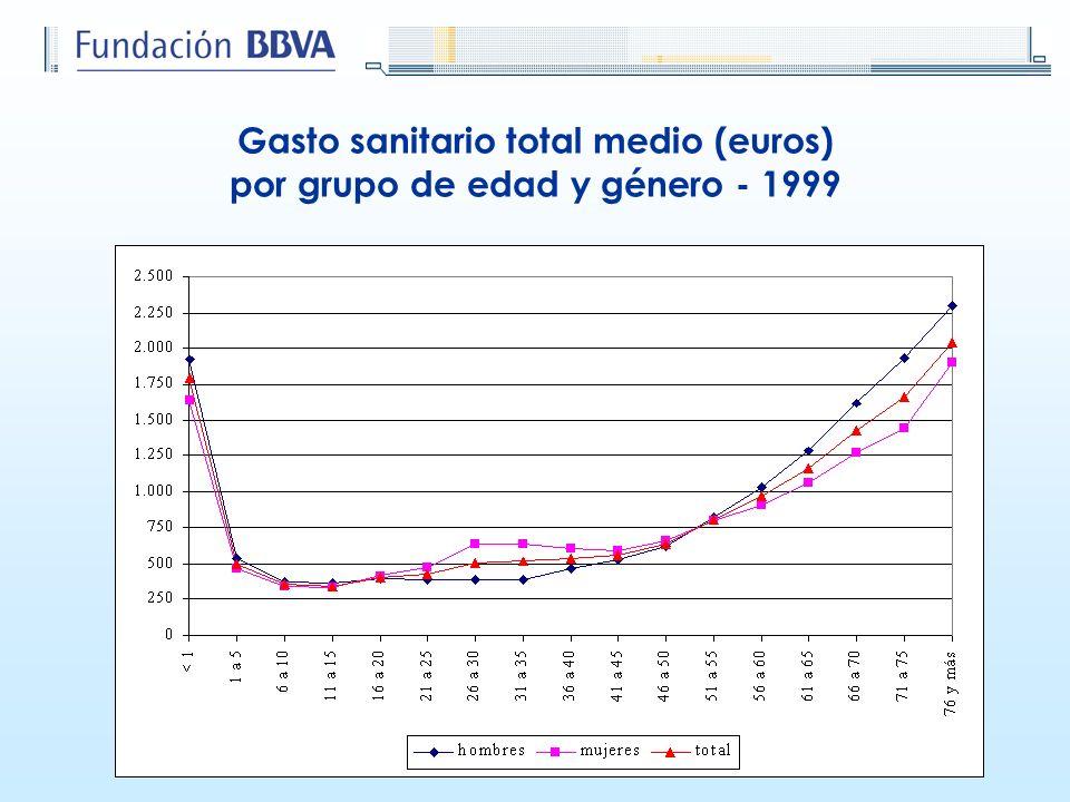 Gasto sanitario total medio (euros) por grupo de edad y género - 1999