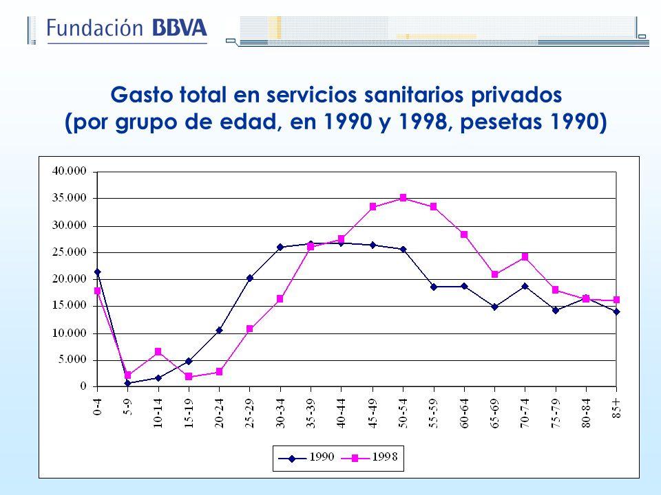 Gasto total en servicios sanitarios privados (por grupo de edad, en 1990 y 1998, pesetas 1990)