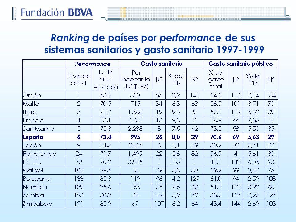 Ranking de países por performance de sus