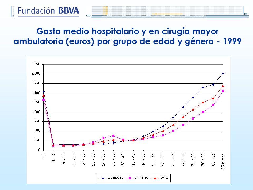Gasto medio hospitalario y en cirugía mayor ambulatoria (euros) por grupo de edad y género - 1999