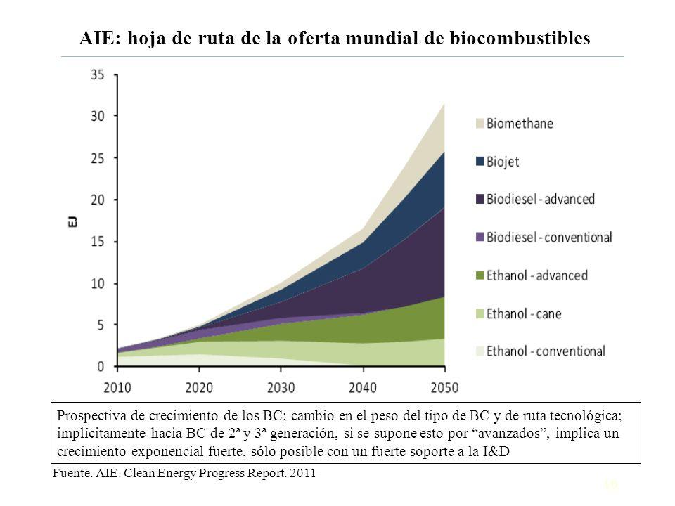 AIE: hoja de ruta de la oferta mundial de biocombustibles