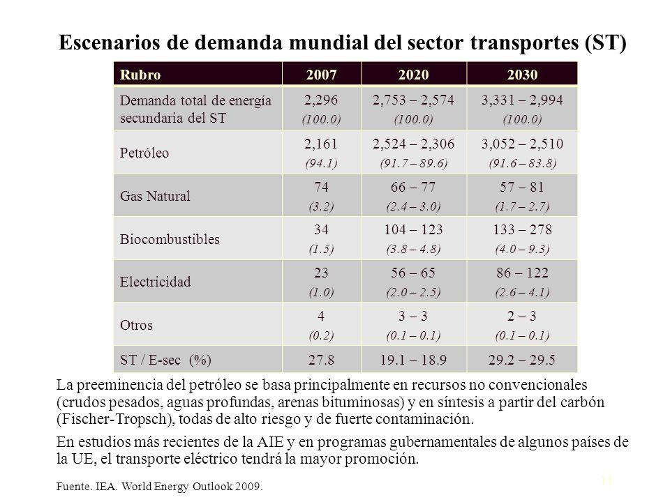 Escenarios de demanda mundial del sector transportes (ST)