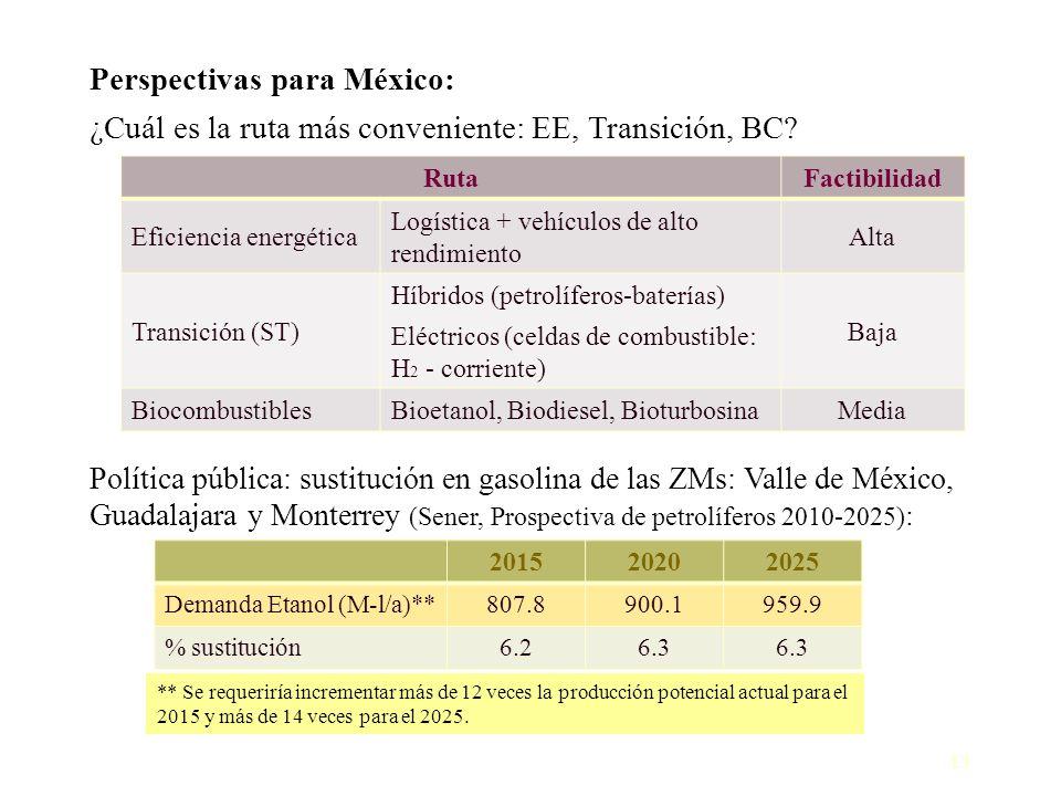 Perspectivas para México:
