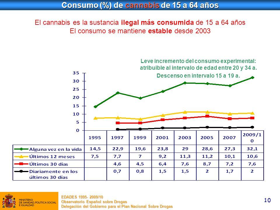 Consumo (%) de cannabis de 15 a 64 años