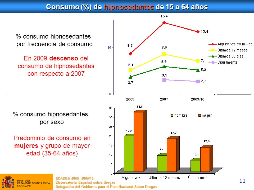 Consumo (%) de hipnosedantes de 15 a 64 años