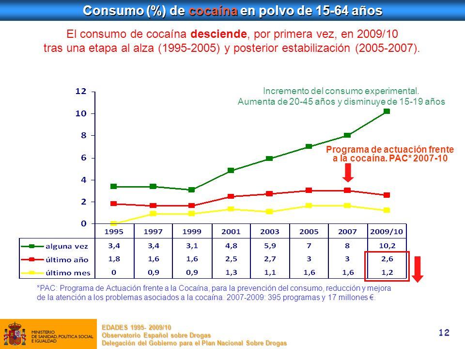 Consumo (%) de cocaína en polvo de 15-64 años