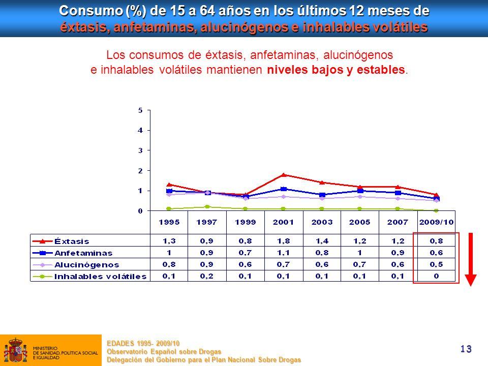 Consumo (%) de 15 a 64 años en los últimos 12 meses de éxtasis, anfetaminas, alucinógenos e inhalables volátiles