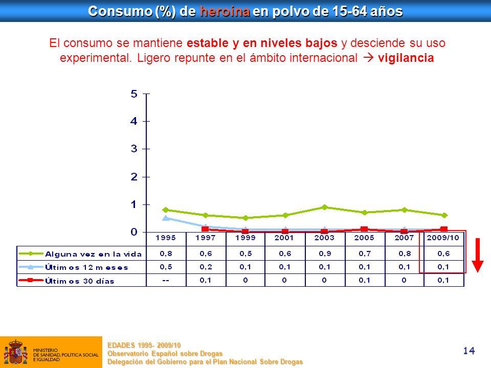 Consumo (%) de heroína en polvo de 15-64 años