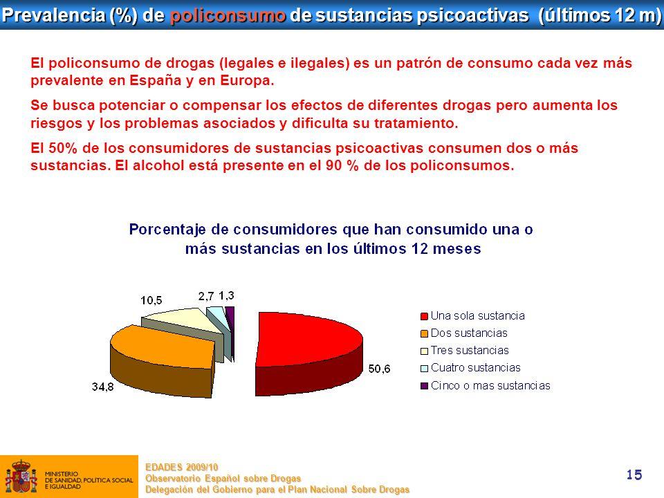 Prevalencia (%) de policonsumo de sustancias psicoactivas (últimos 12 m)