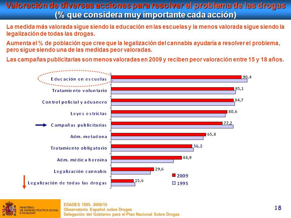 Valoración de diversas acciones para resolver el problema de las drogas (% que considera muy importante cada acción)
