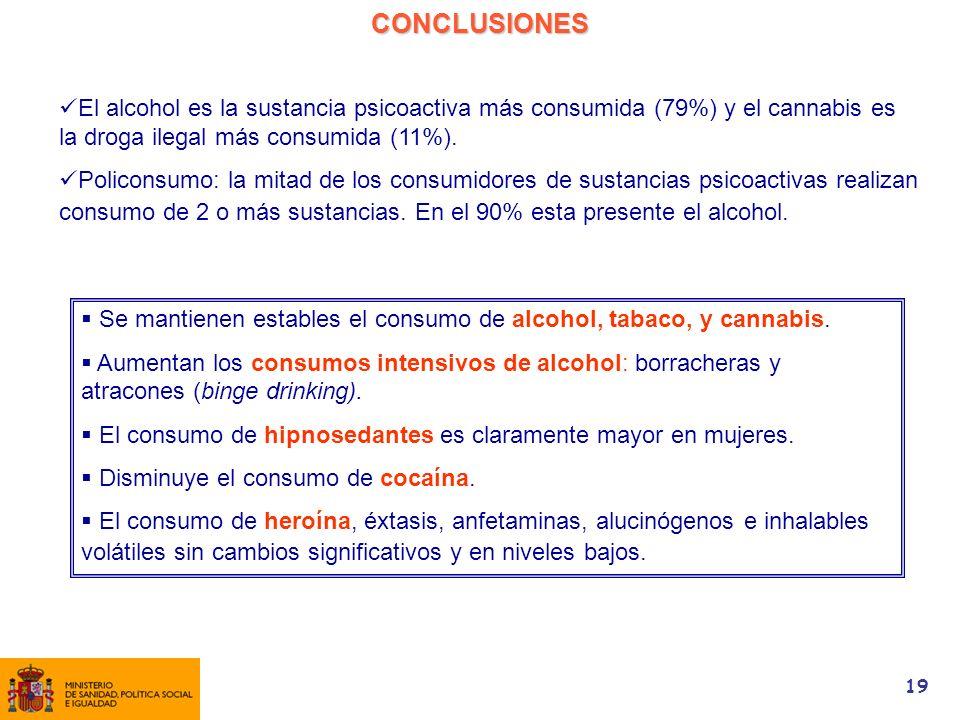 CONCLUSIONES El alcohol es la sustancia psicoactiva más consumida (79%) y el cannabis es la droga ilegal más consumida (11%).