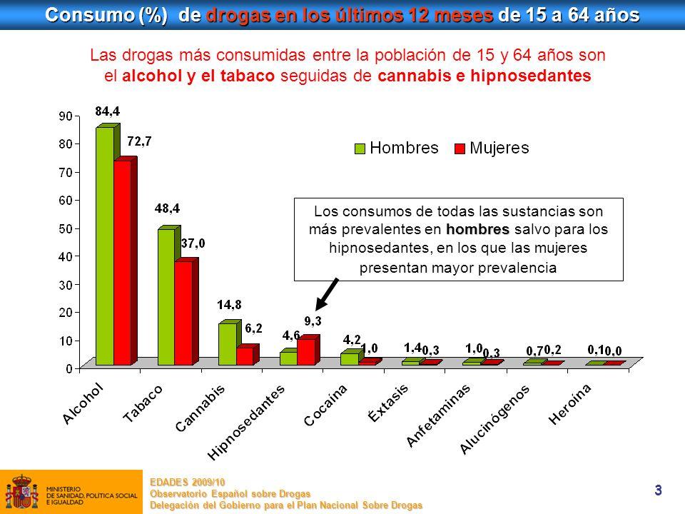 Consumo (%) de drogas en los últimos 12 meses de 15 a 64 años