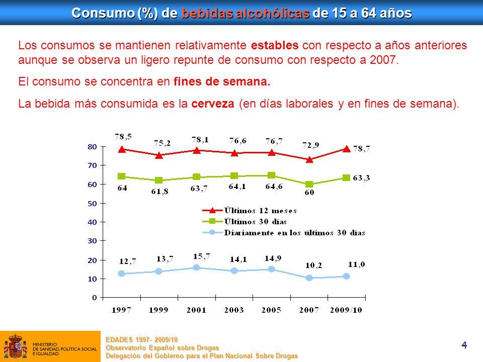 Consumo (%) de bebidas alcohólicas de 15 a 64 años